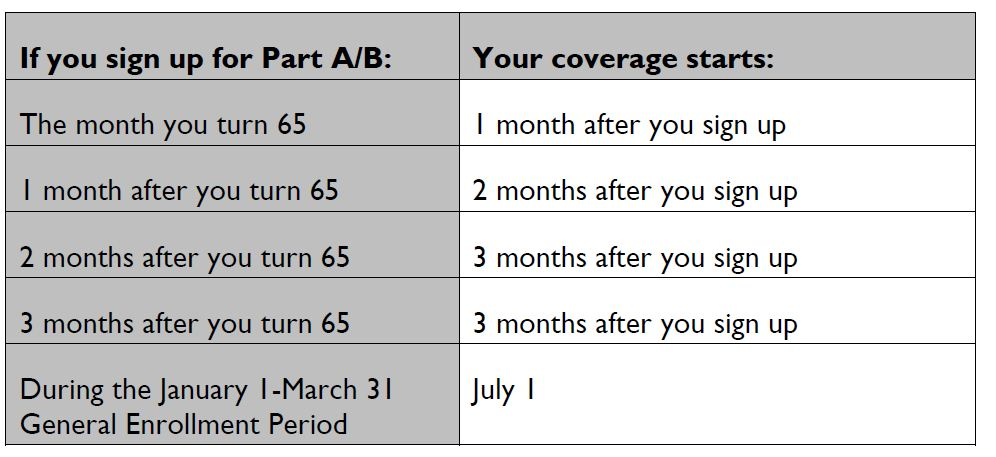 If Your Birthday Is The First Day Of Month You Can Really Get Jump On Enrollment Here S An Example From Medicare Gov